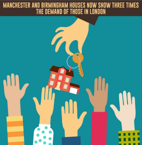 Manchester and Birmingham Houses Now Show Three Times The Demand Of Those In London