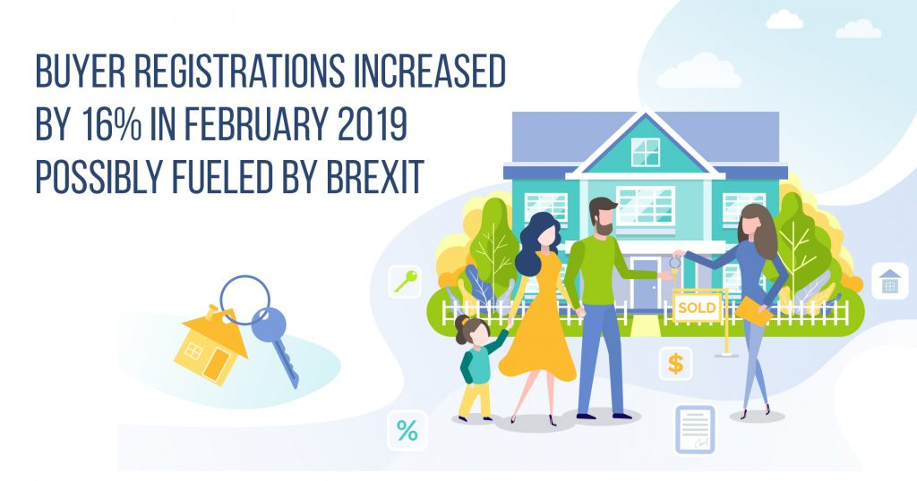 Buyer registrations increased by 16% in February 2019 possibly fueled by Brexit