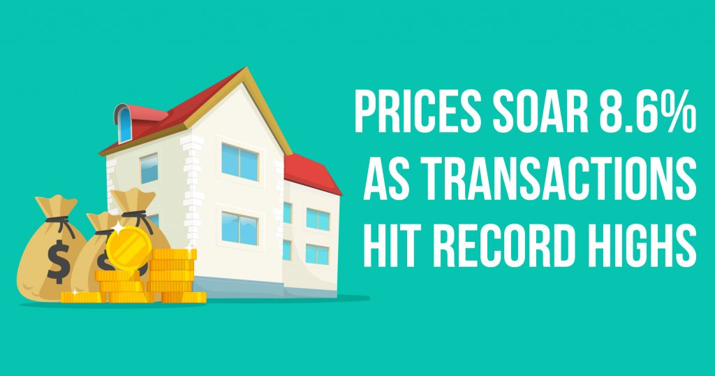 Prices Soar 8.6% as Transactions Hit Record Highs