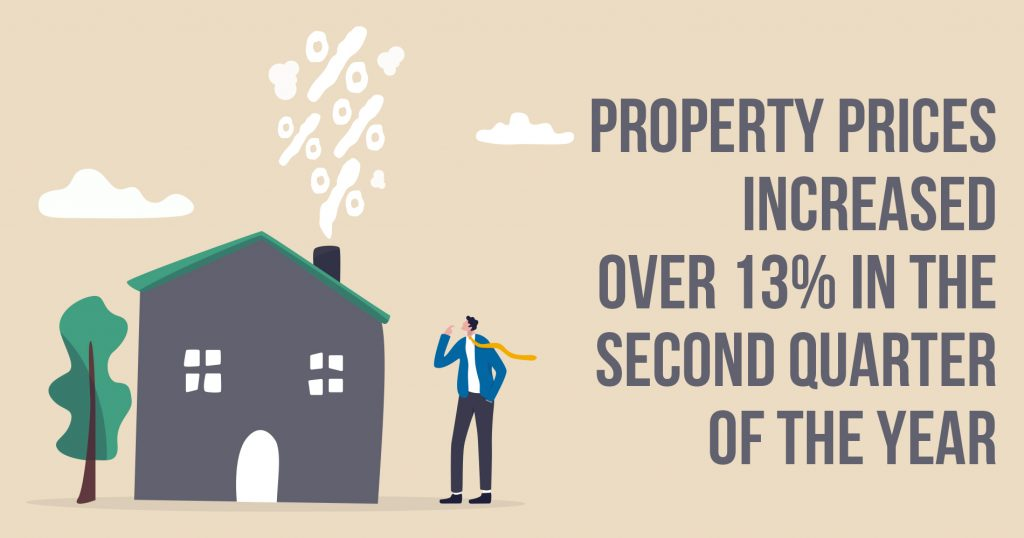 Property prices increased over 13% in the second quarter of the year
